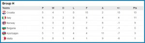 Euro 2016 Qualifying Group H Standings