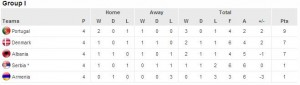 Euro 2016 Qualifying Group I Standings