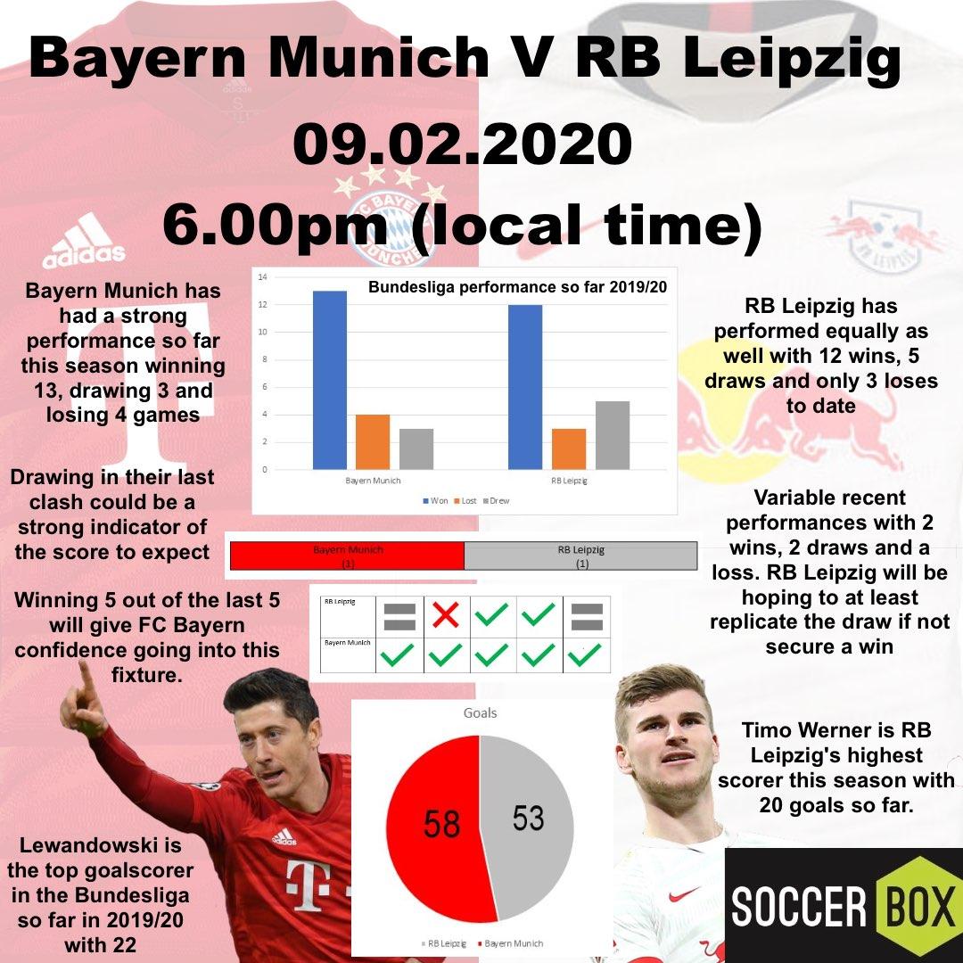 Bayern Munich V RB Leipzig