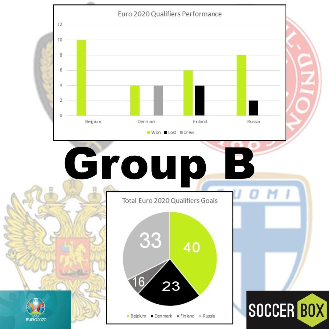 group b euro 2020