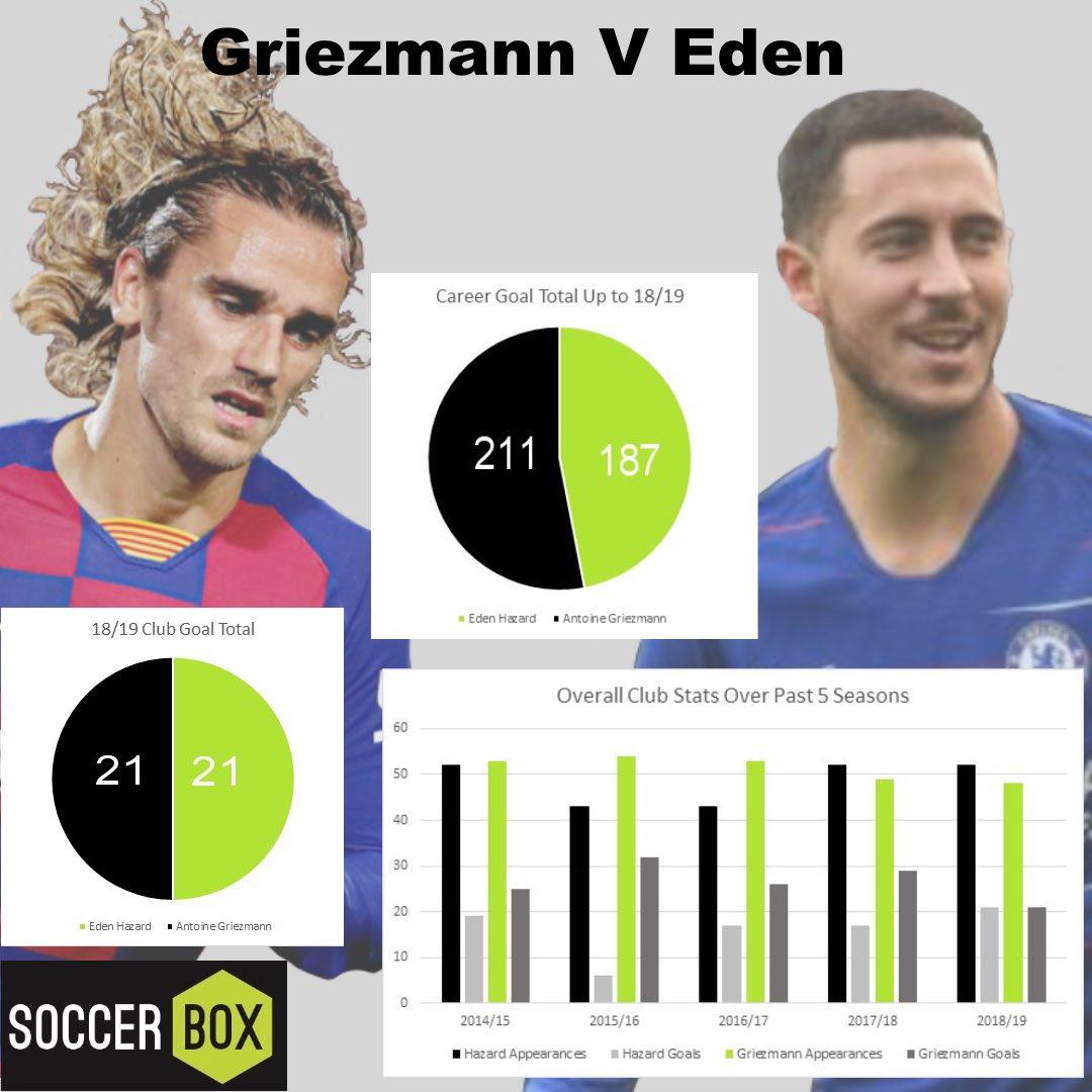 Griezmann V Hazard