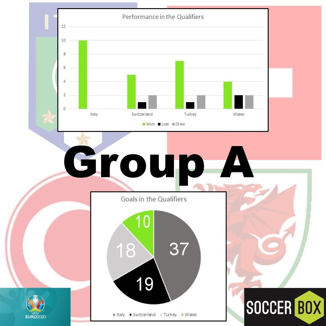 group a euros 2020