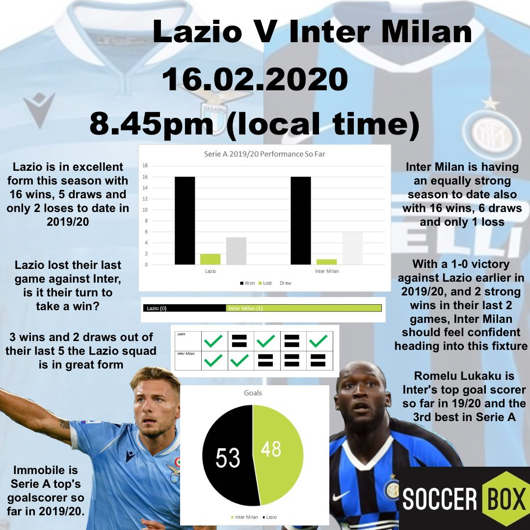 Lazio V Inter Milan