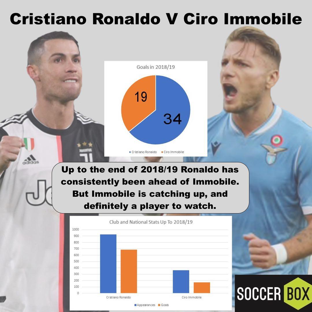 Ronaldo V Immobile
