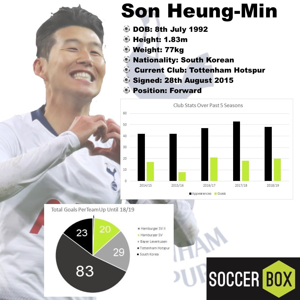 Son Heung Min Stats